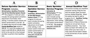 Sprinkler Service Programs